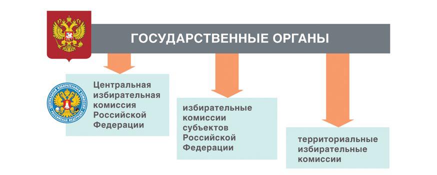 Система избирательных комиссий