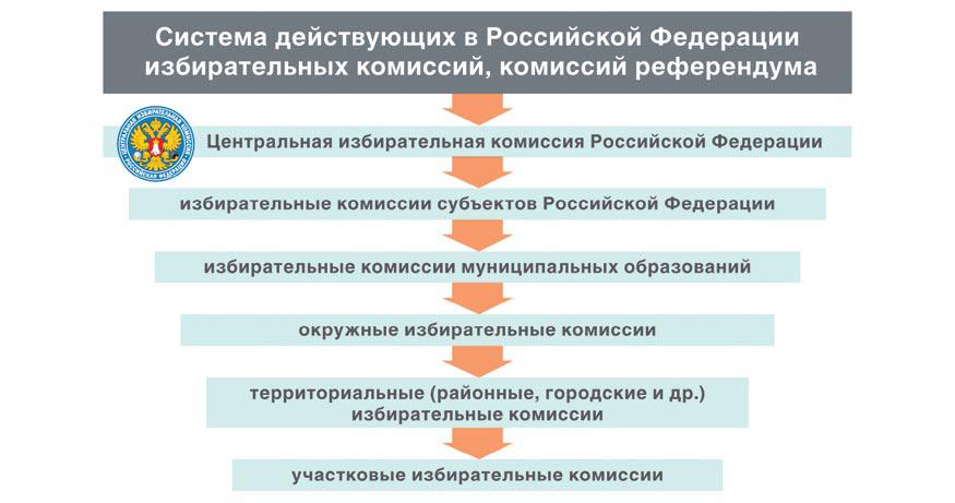 Систему избирательных комиссий
