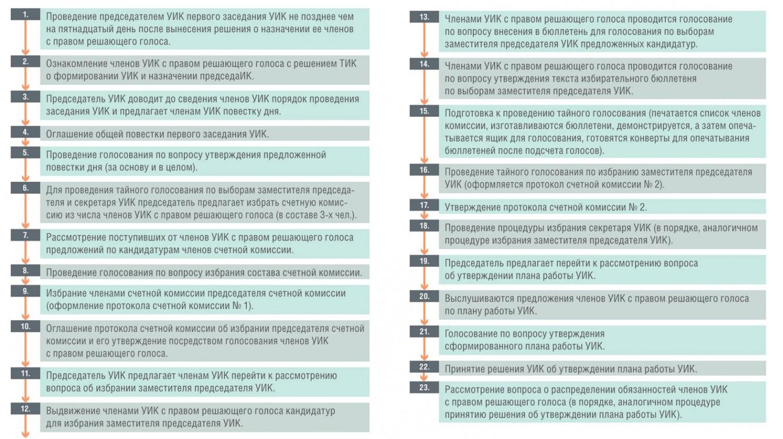 test-dlya-chlenov-izbiratelnoy-komissii