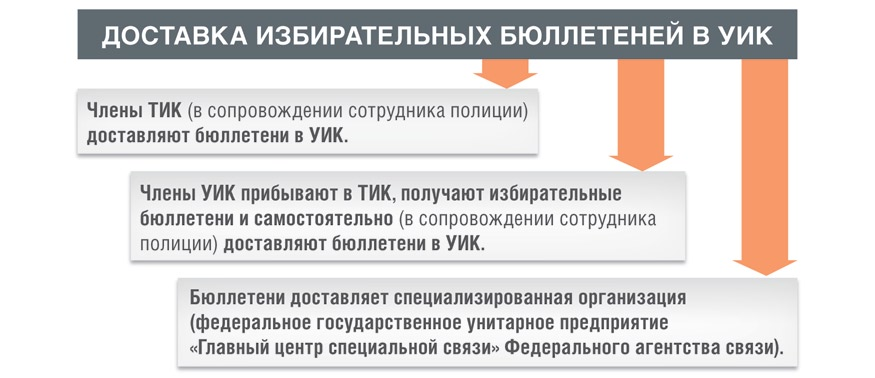 каким образом производится передача бюллетеней участковым комиссиям
