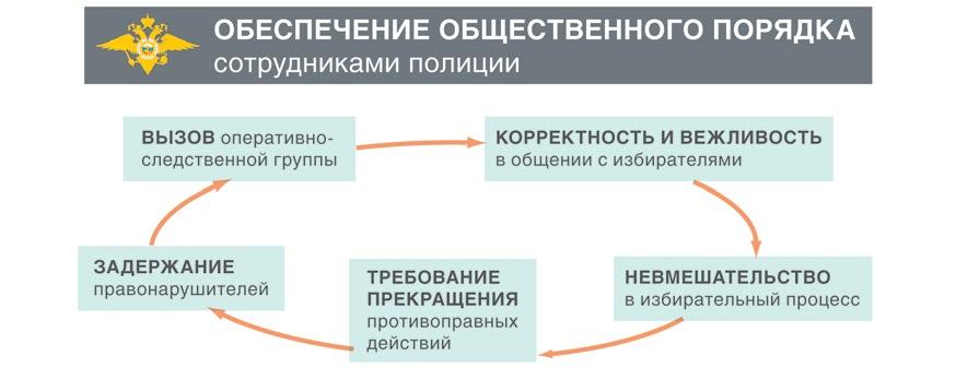 Взаимодействие сотрудников